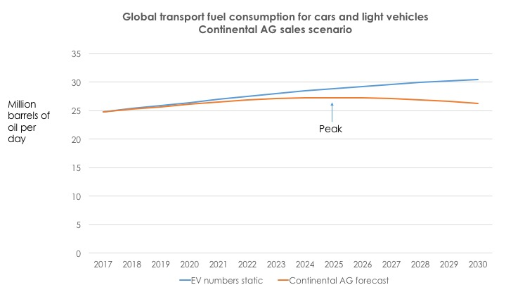 Source: Spreadsheet projections and Continental AG