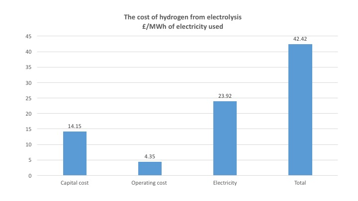 Hydrogen made by the electrolysis of water is now cost-competitive