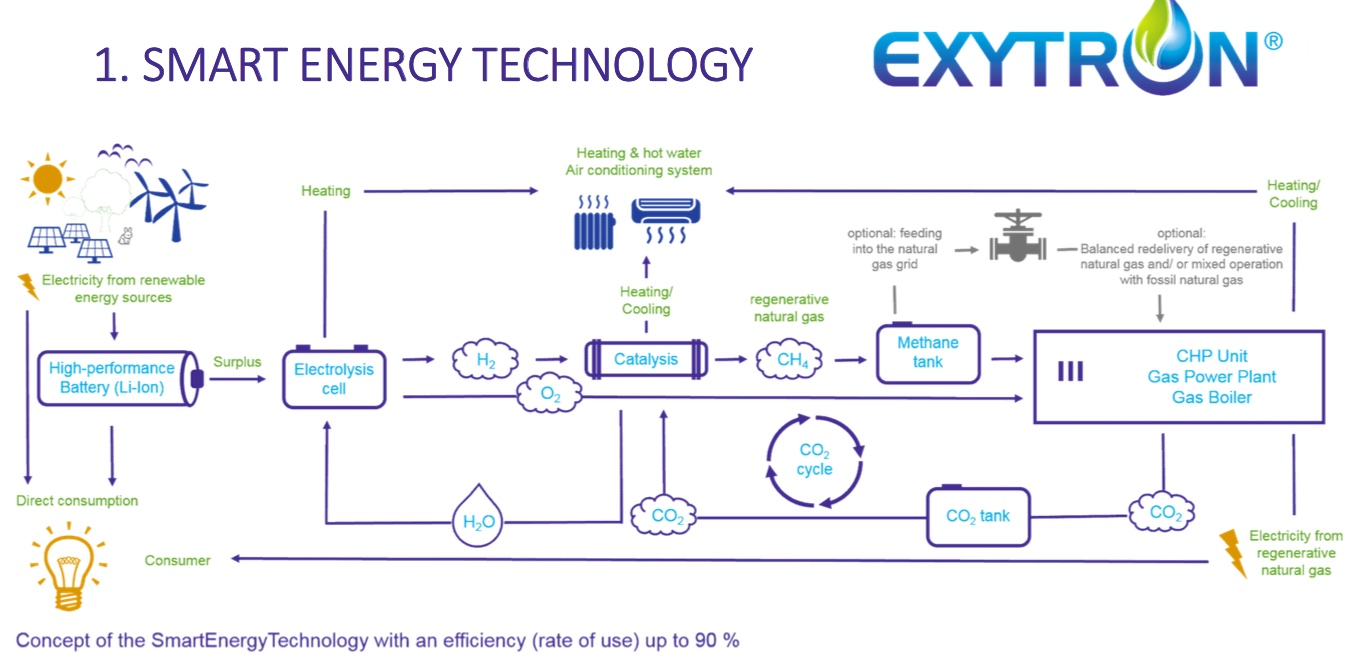 Exytron: the world's first 'power-to-gas' system with integrated CO2  collection and reuse | Carbon Commentary | Hydrogen Power Plant Diagram |  | Carbon Commentary