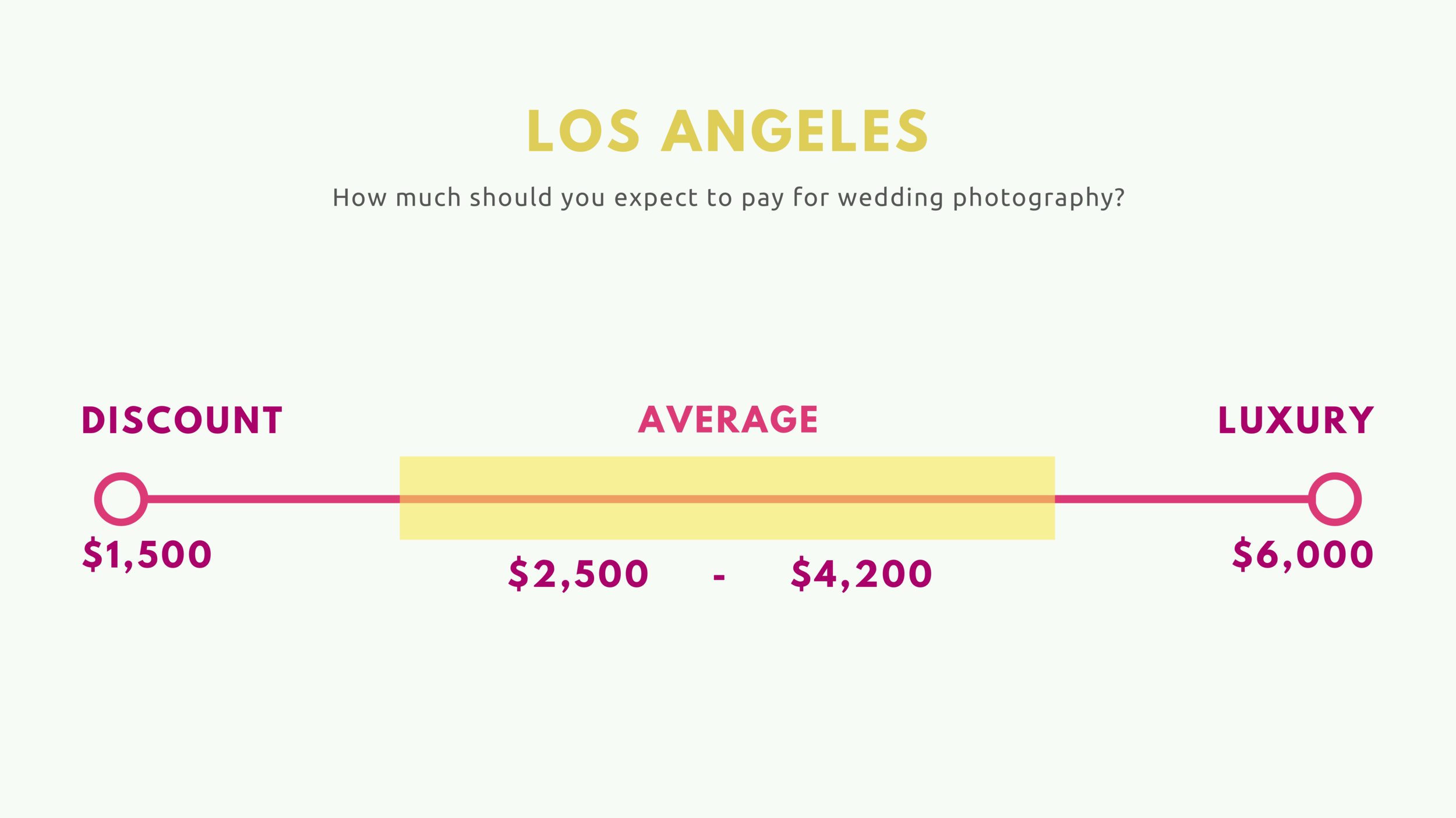 Average Wedding Photography Prices 2019 Los Angeles.png
