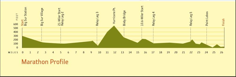 Big Sur Marathon Course Elevation