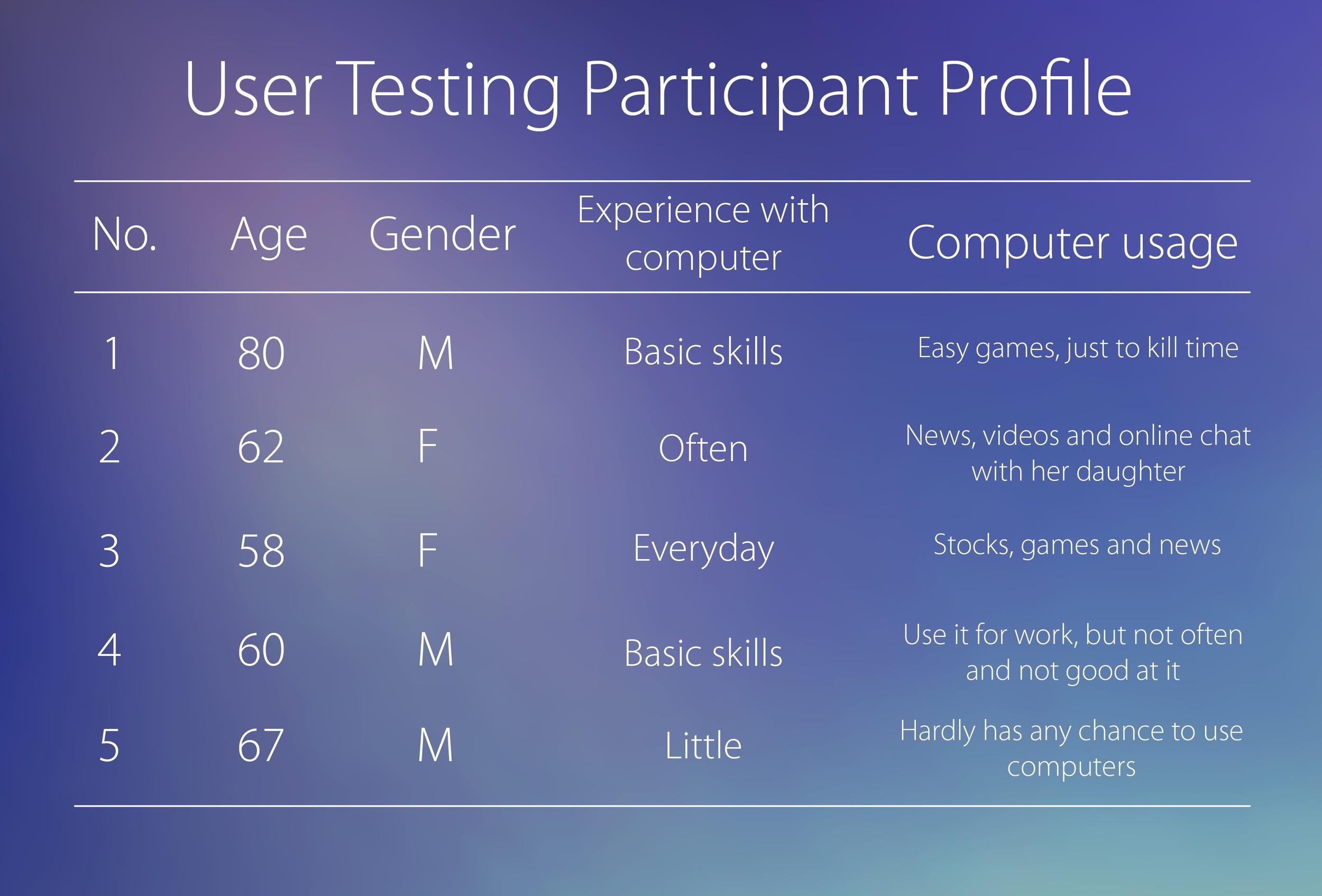 Participant profile.png
