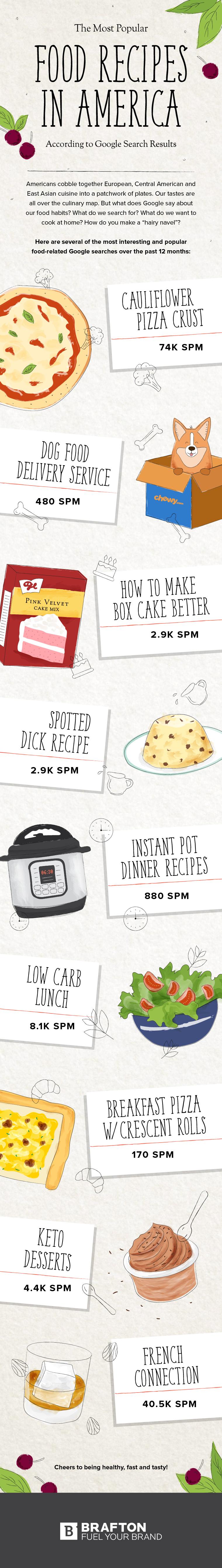 Brafton Recipes Infographic_PG.jpg