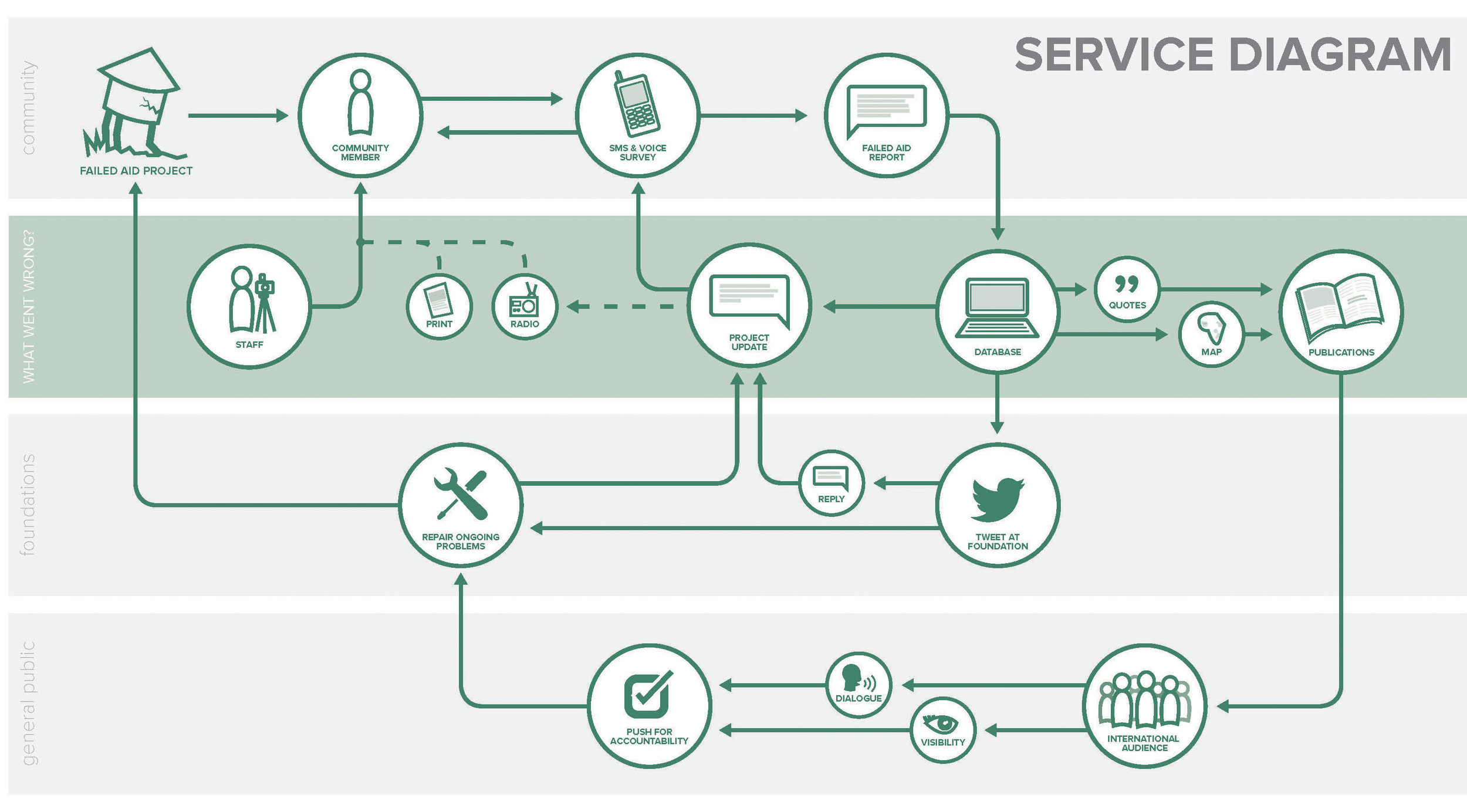 What Went Wrong Service Diagram.jpg