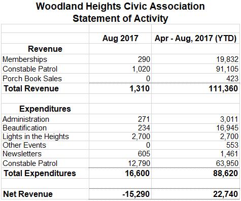 WHCA-Financials-Sept-2017.png