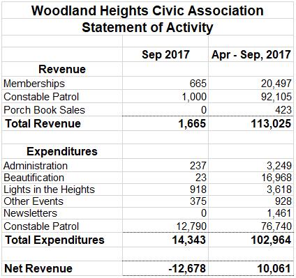 WHCA-Financials-Oct-2017.png