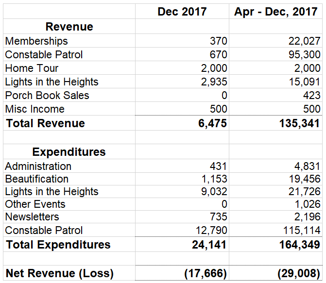 WHCA-Finances-January-2018.PNG