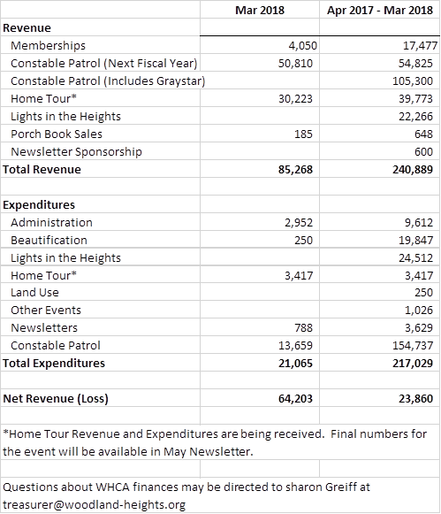 WHCA-March-2018-Financial-update.png