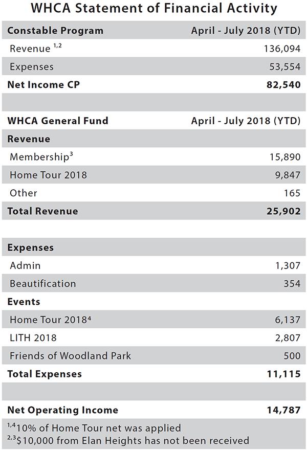 WHCA Financials August 2018.PNG