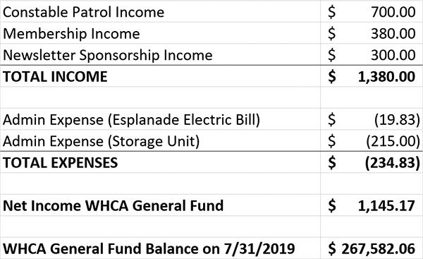 WHCA-July-Financials.png