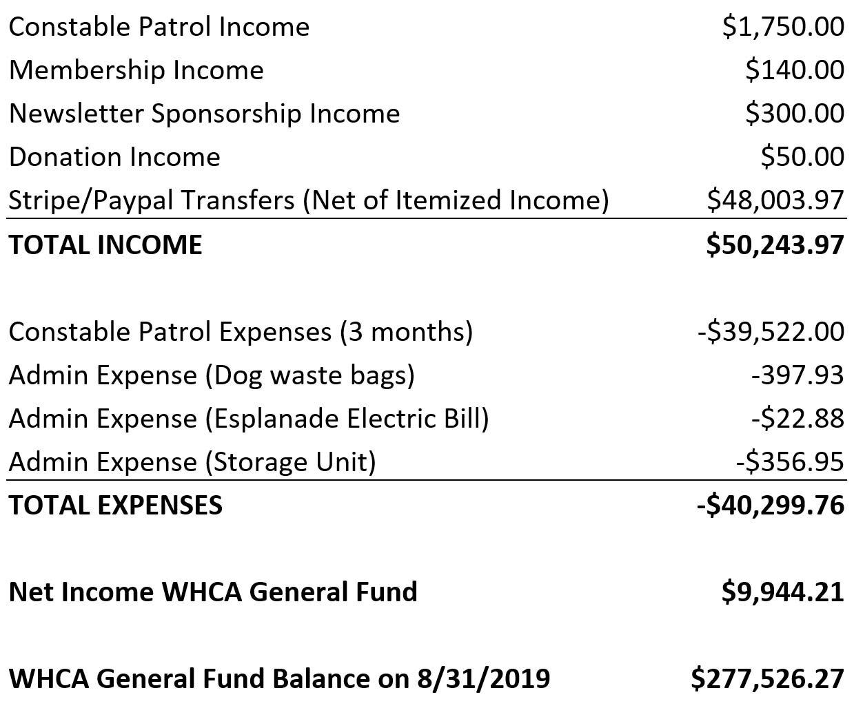 WHCA Aug 2019 Financial Statement.jpg