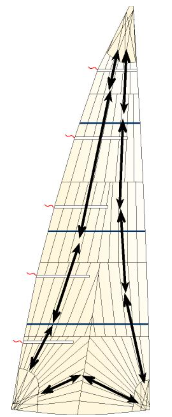 Radial sails attempt to line up the strong warp yarns with the loads that arc between the corners of the sail. Unlike UK Sailmakers' loadpath constructions (Tape-Drive, X-Drive and Titanium) the yarns in a tri-radial sail are cut at every seam, which can lead to distortion at the seams.
