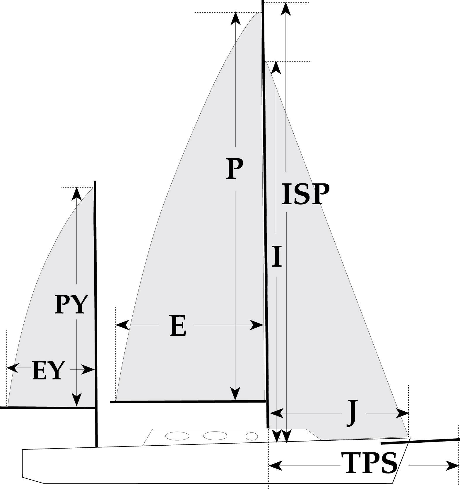 Sail Measurements Defined