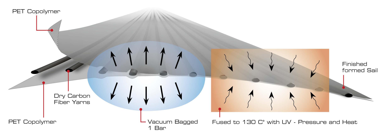 Titanium Construction Diagram