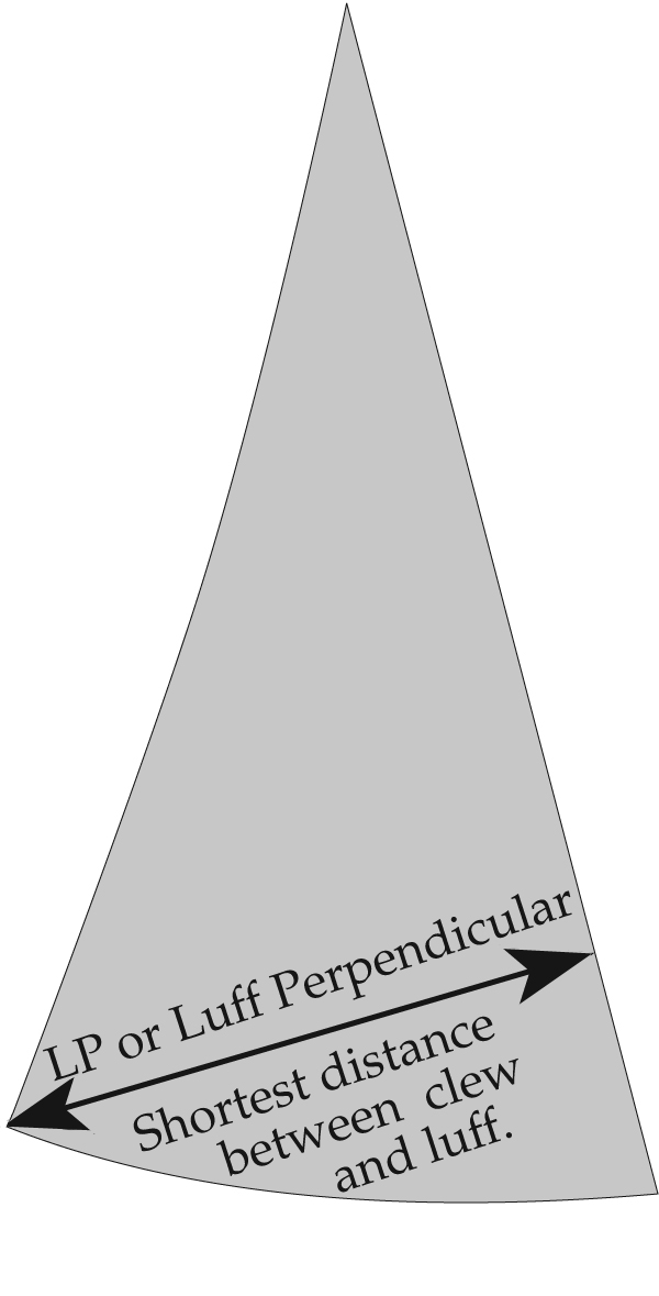 """""""LP"""" is the shortest distance between the clew and the luff, which is a perpendicular line from the luff to the clew. LP is stated as a percentage of the """"J"""" measurement."""