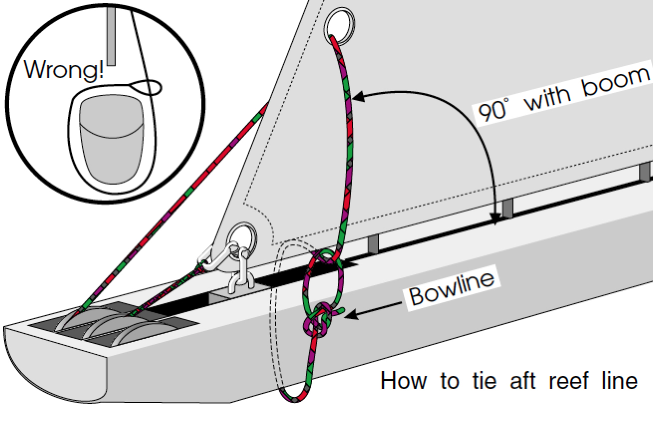 Diagram 1 : How to tie off a reef line.