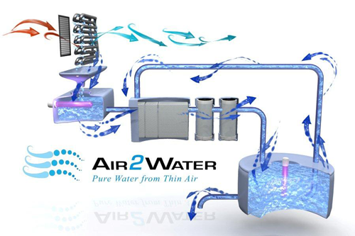 Khouri Group Green Technologies -Dolphin1 Air 2 Water - air2water-graphic-diagram