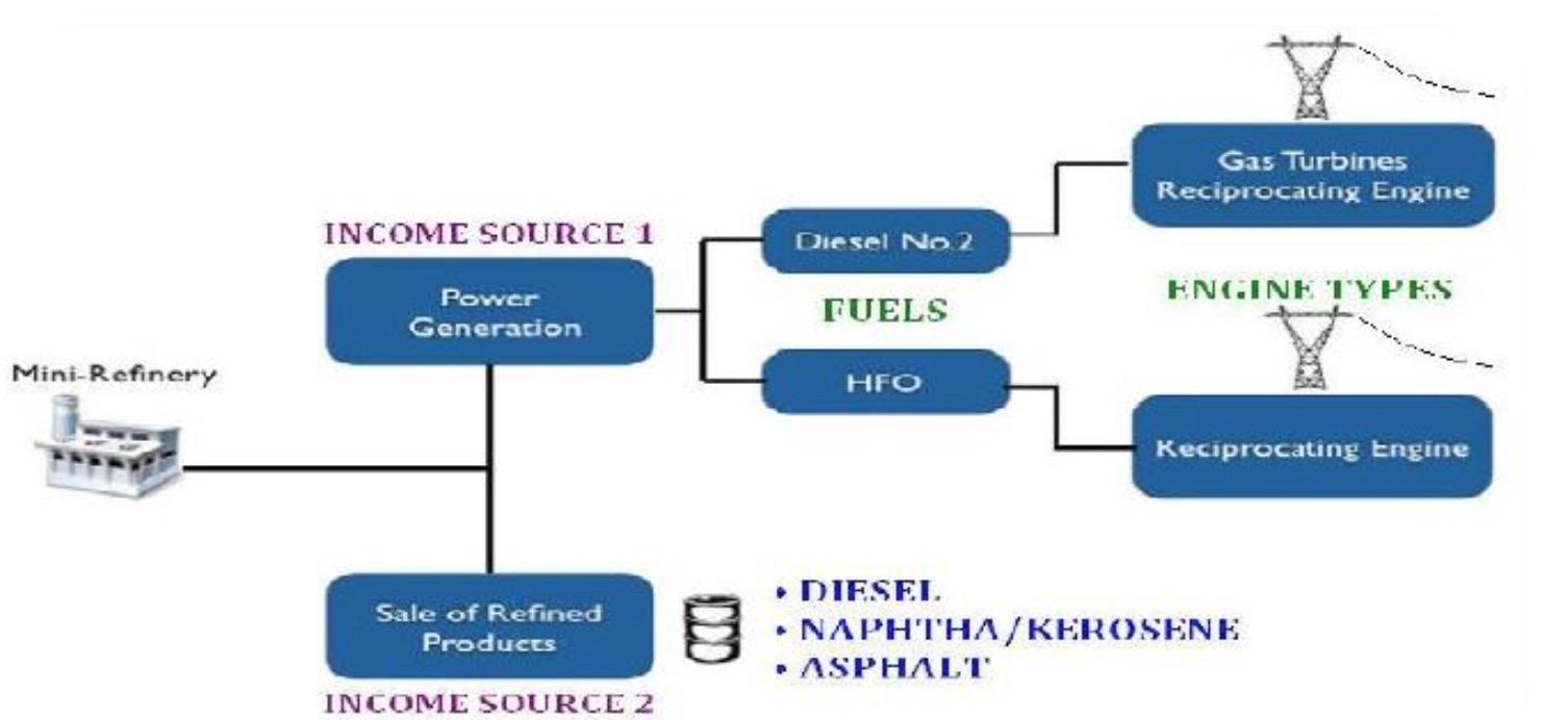 Khouri Group Green Technologies - IMO State Government