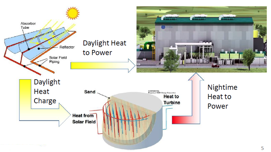Khouri Group Green Technologies - Solar to Steam Power Cycle