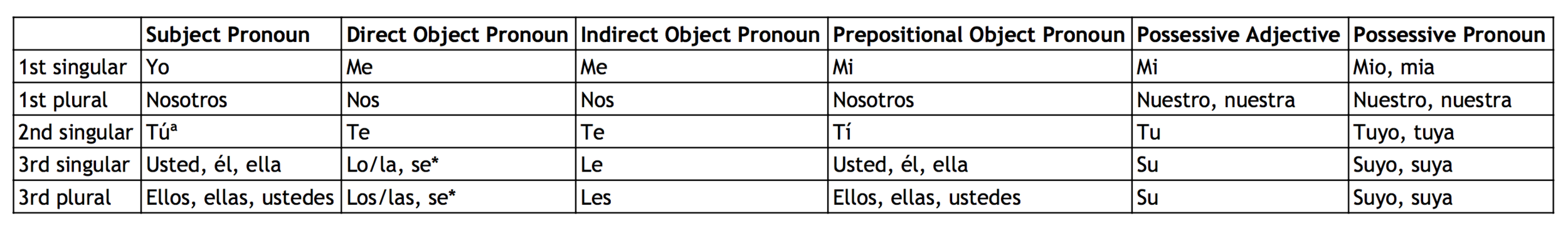 """*For reflexive verbs  ªIf you've studied Spanish, you might be familiar with the pronouns """"vos"""" (common in certain countries in South America) or """"vosotros"""" (common in Spain). Don't worry about learning either of these for the sake of the SAT Subject Test."""