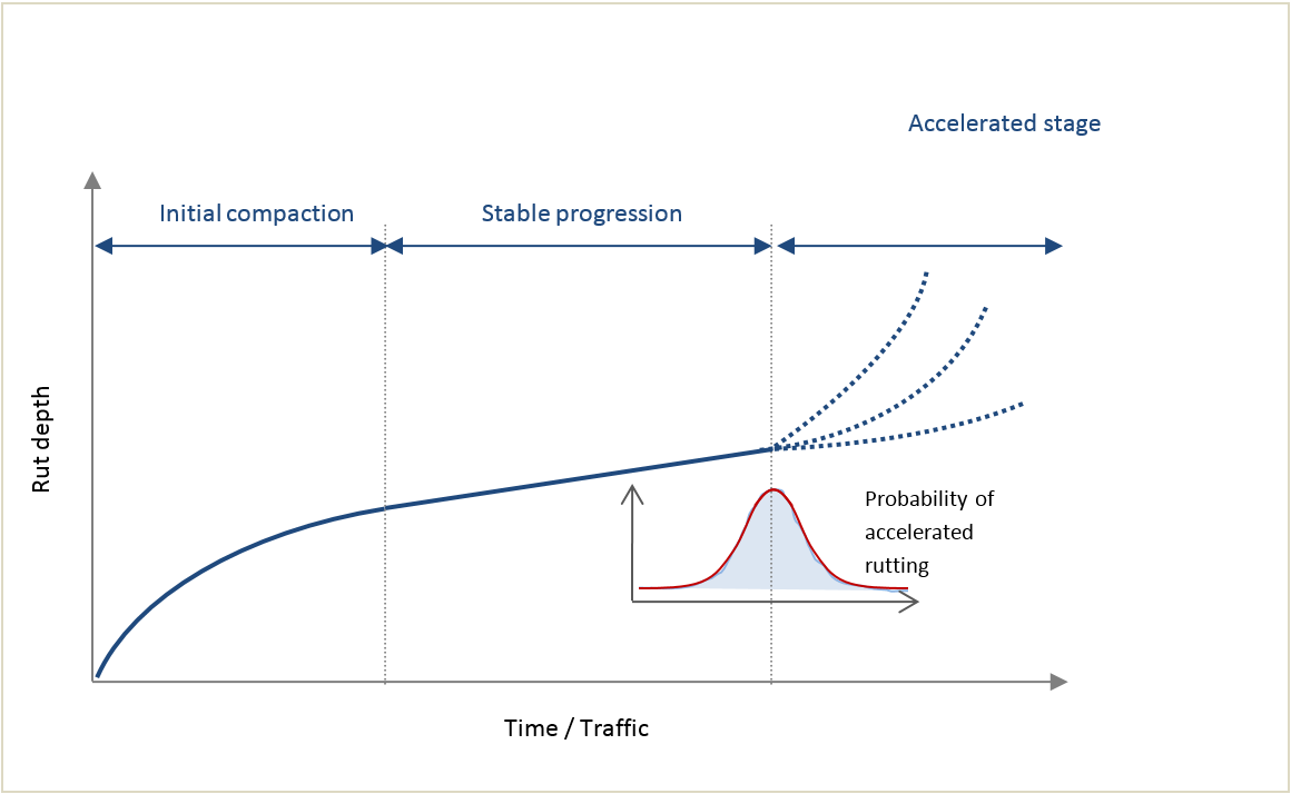 Figure 1: Deterministic model for predicting rutting