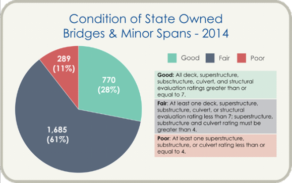 Maine DOT bridge condition shows network in good, fair and poor condition for 2014.