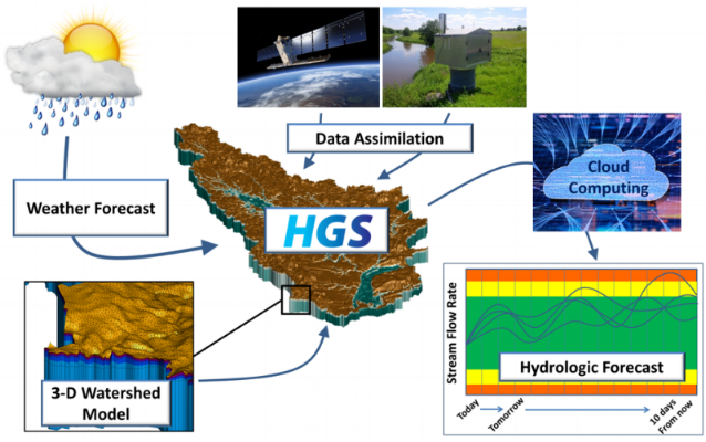 Integrated Surface and Subsurface Hydrologic Modelling Forecasting Framework