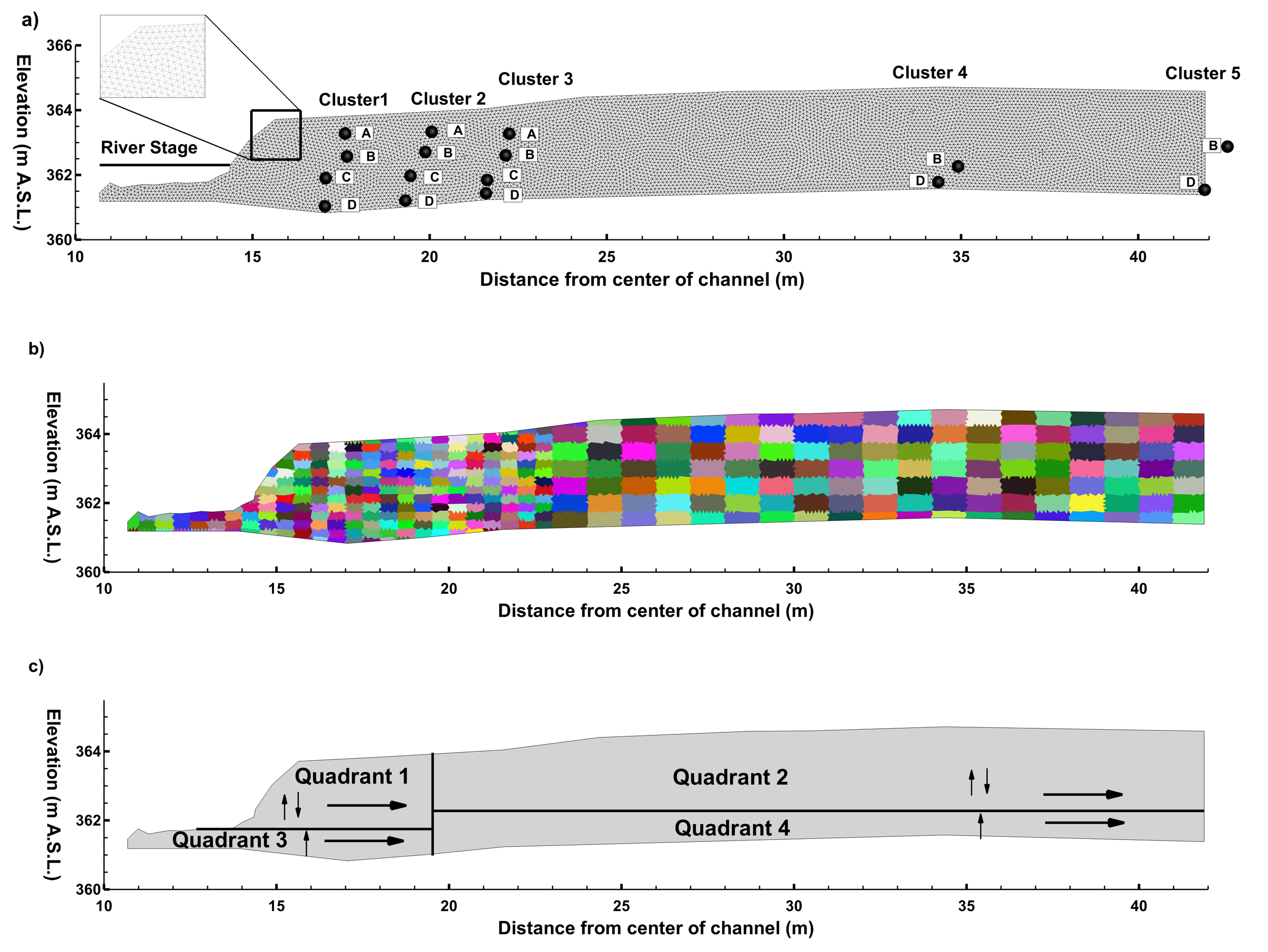 Figure 5. a) Finite element mesh including boundary conditions and material zonation based on the hydrostratigraphic interpretation of the site; b) 365 material zones for calibration of hydraulic conductivity (colouration indicates zone location and not material properties); and c) quadrants to which different fining preferences (shown by arrow directions) for model calibration were assigned.