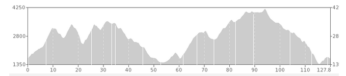 ELEVATION CHART FOR 3 DIRT COURSE