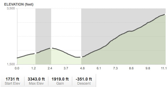 ELEVATION CHART FOR DIRT SECTION OF BLACK CANYON