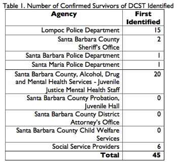 Needs Assessment of Domestic Child Sex Trafficking in Santa Barbara County. (n.d.). Retrieved from https://www.countyofsb.org/da/msm_county/documents/NA_DCST_FINAL.pdf