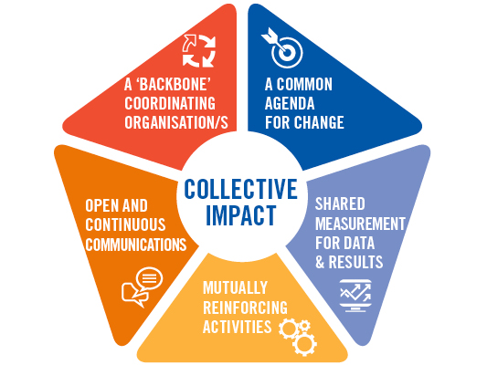 Collective Impact. (n.d.). Retrieved March 11, 2018, from https://unitedway.com.au/learning/collective-impact-3