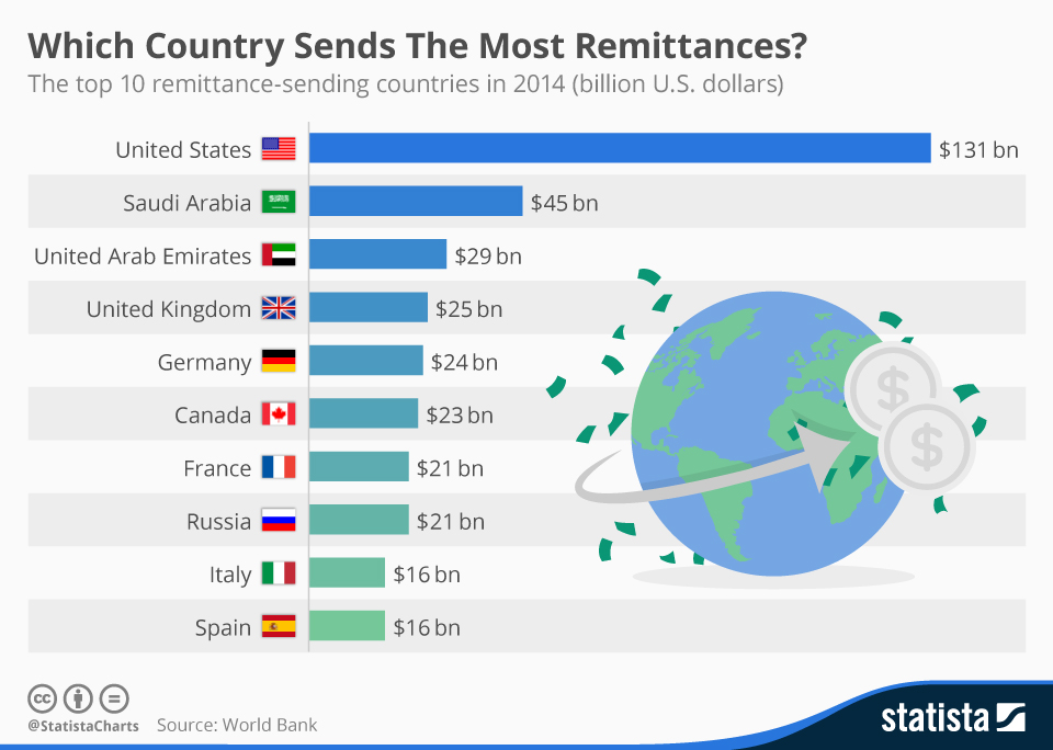 Remittances are a driving force in the world economy.  Yea I know it is more a picture than a link. You'll get over it.