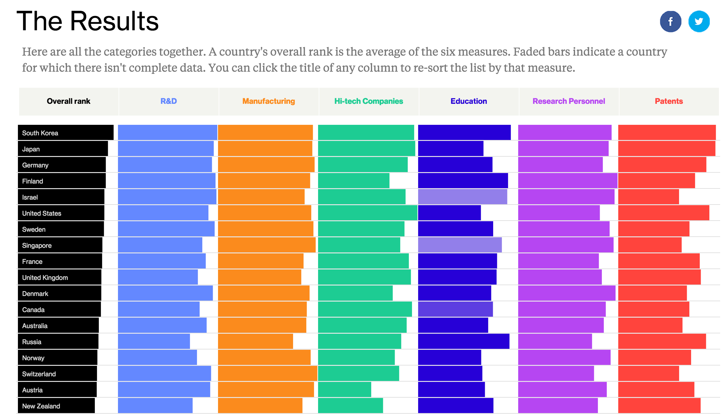 Global Innovation Indexhttp://www.bloomberg.com/graphics/2015-innovative-countries/