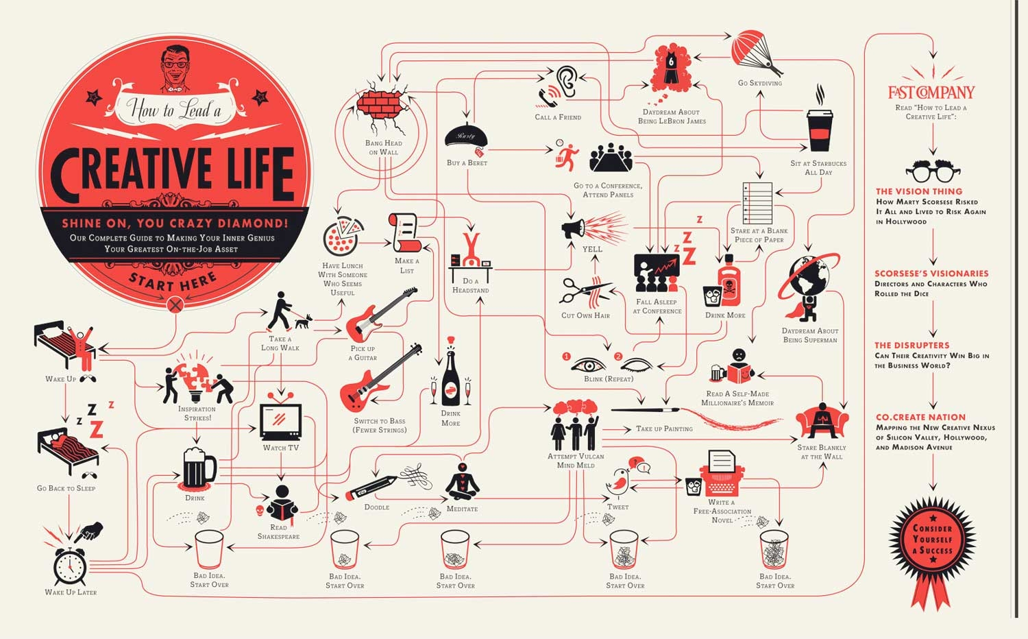 Fromhttp://www.fastcompany.com/1793515/how-lead-creative-life