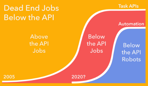 From  http://www.forbes.com/sites/anthonykosner/2015/02/04/google-cabs-and-uber-bots-will-challenge-jobs-below-the-api/print/