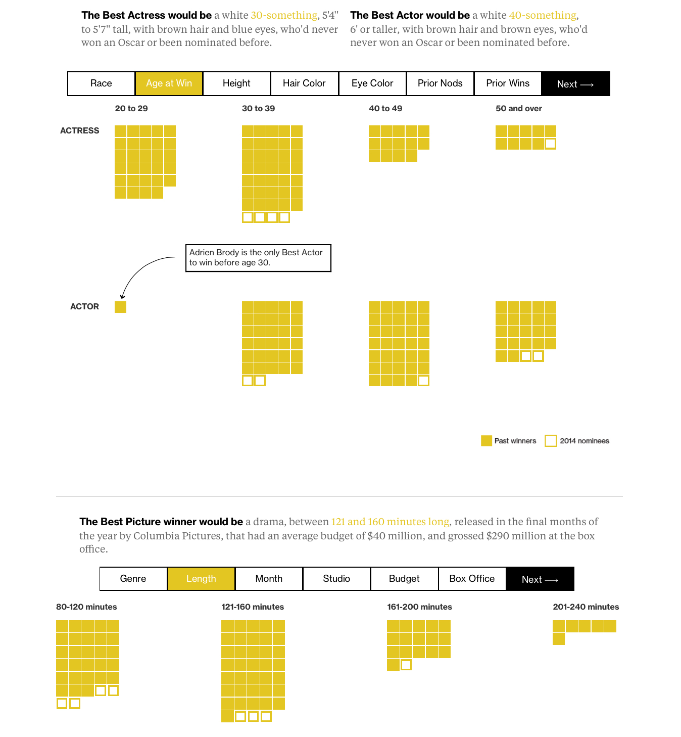 Fromhttp://www.bloomberg.com/graphics/2015-oscar-winners/