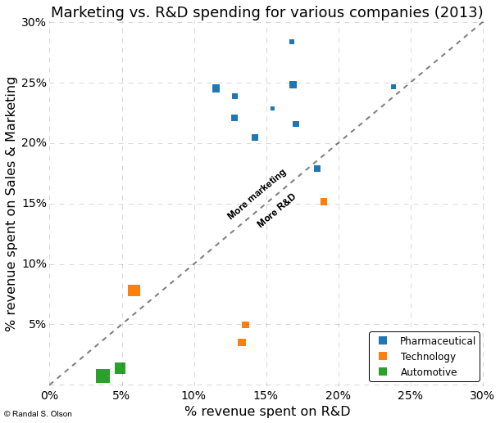 From http://www.randalolson.com/2015/03/01/design-critique-putting-big-pharma-spending-in-perspective/