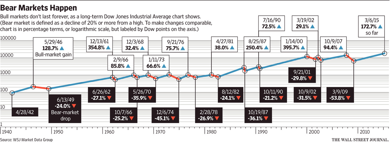 Fromhttp://www.wsj.com/articles/how-to-prepare-for-a-bear-market-in-stocks-1425870192