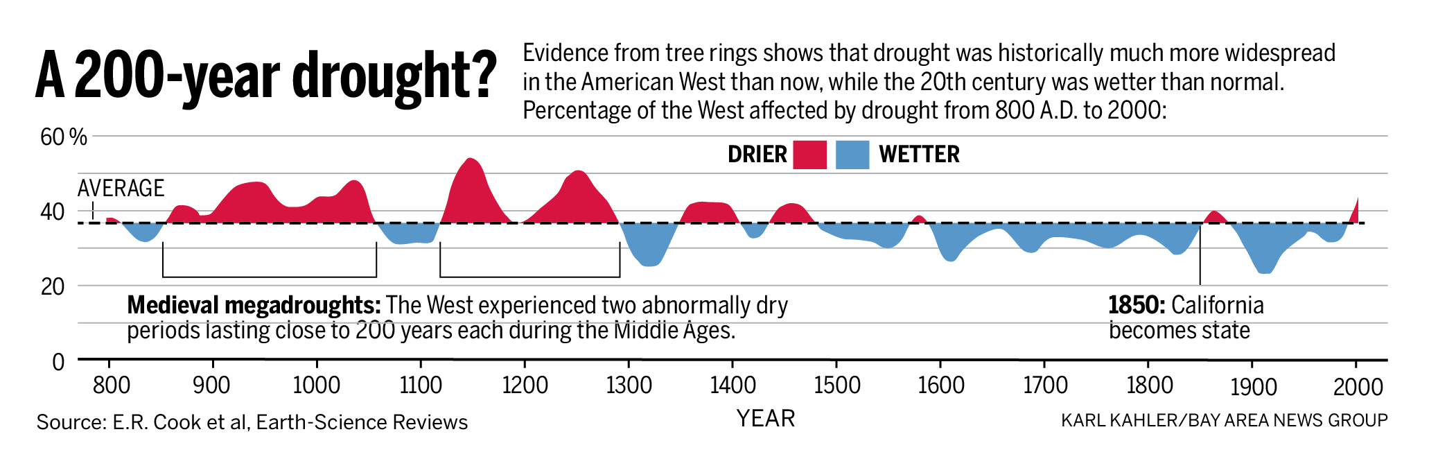 http://www.mercurynews.com/science/ci_24993601/california-drought-past-dry-periods-have-lasted-more