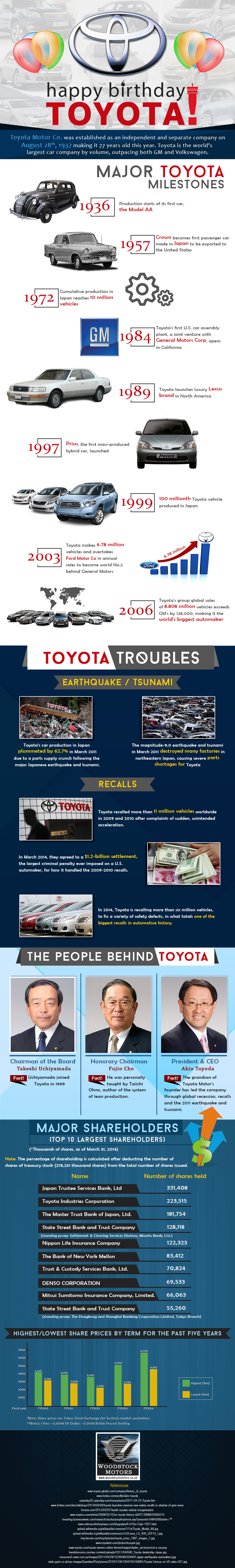 From http://www.woodstockmotors.co.uk/blog/happy-birthday-toyota-an-infographic/