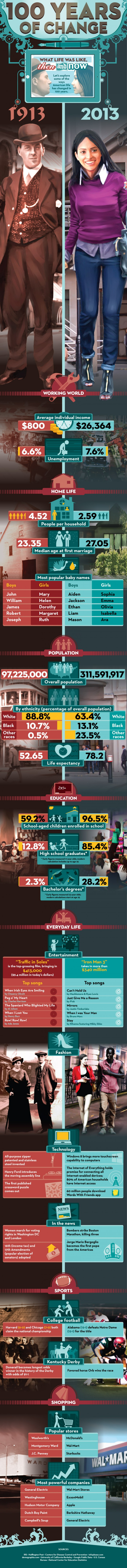 Fromhttp://infographic.city/life-like-now-100-years-change/