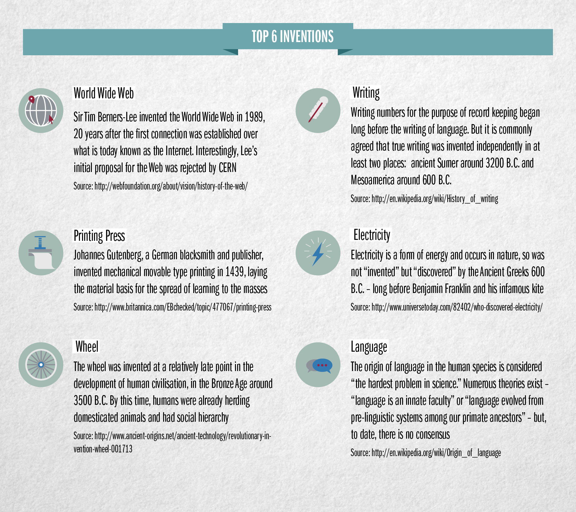 Fromhttp://raconteur.net/culture/the-greatest-inventions-of-all-time