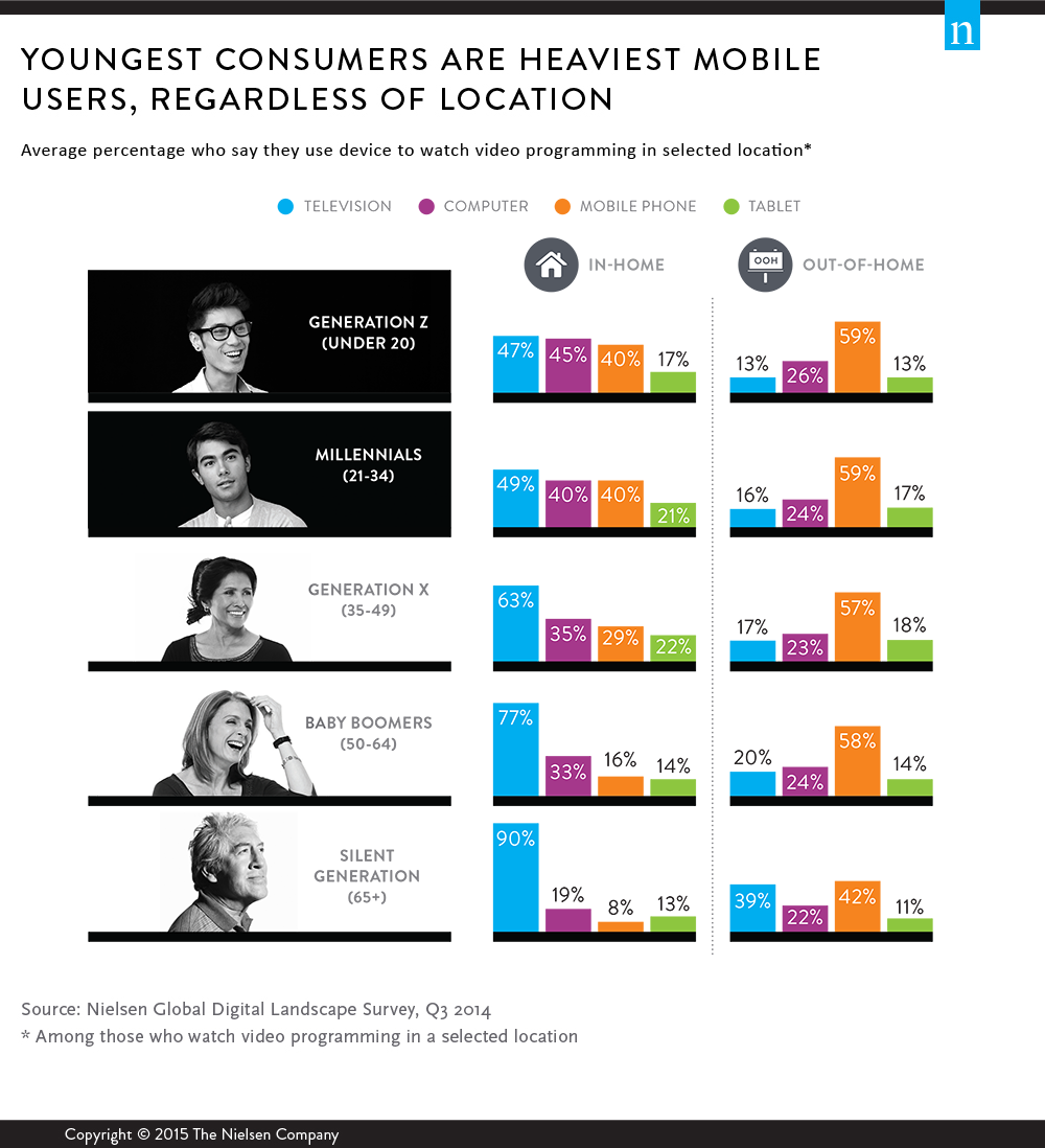 Fromhttp://www.nielsen.com/us/en/insights/news/2015/age-of-technology-generational-video-viewing-preferences-vary-by-device-and-activity.html
