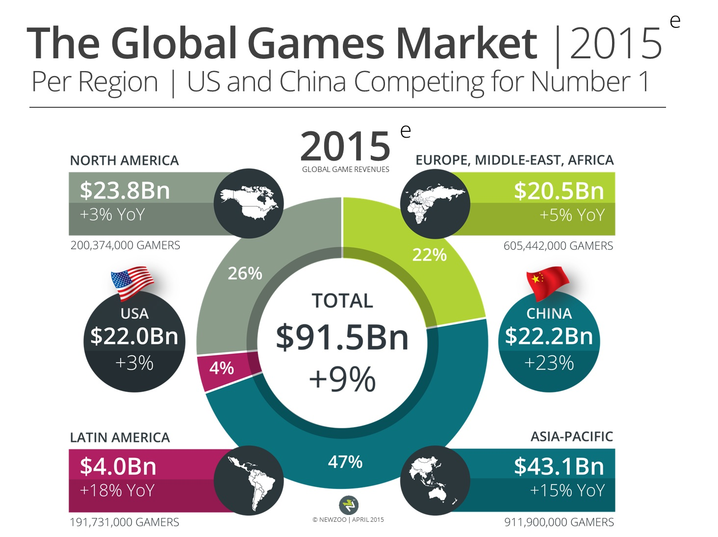 Fromhttp://www.gamesindustry.biz/articles/2015-04-22-gaming-will-hit-usd91-5-billion-this-year-newzoo
