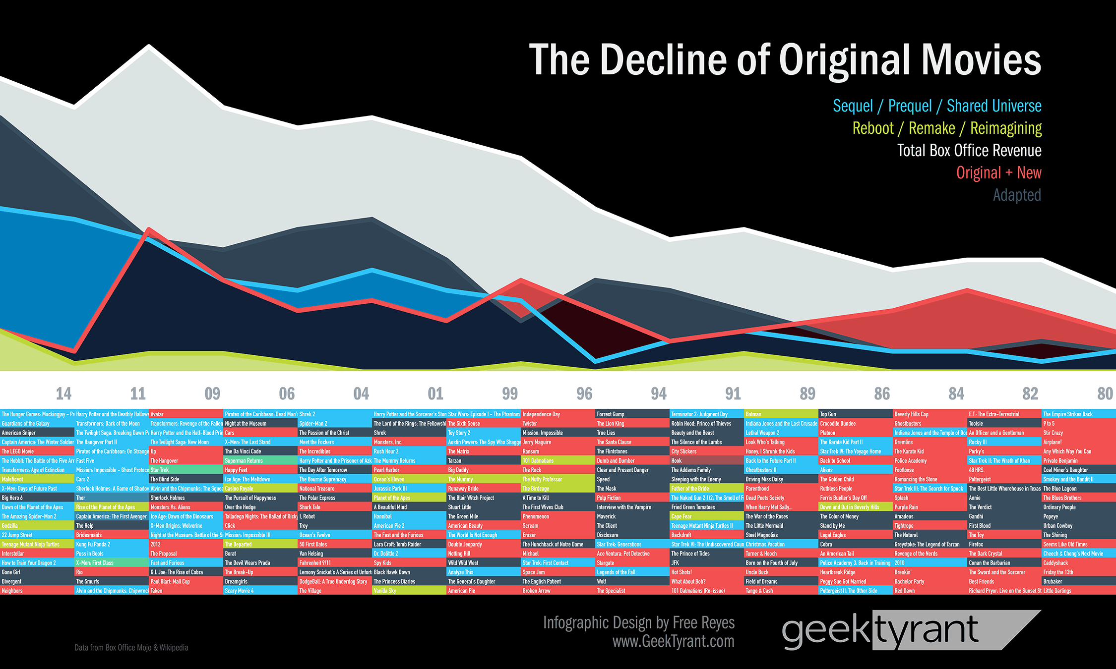 Fromhttp://geektyrant.com/news/the-decline-of-original-movies-infographic