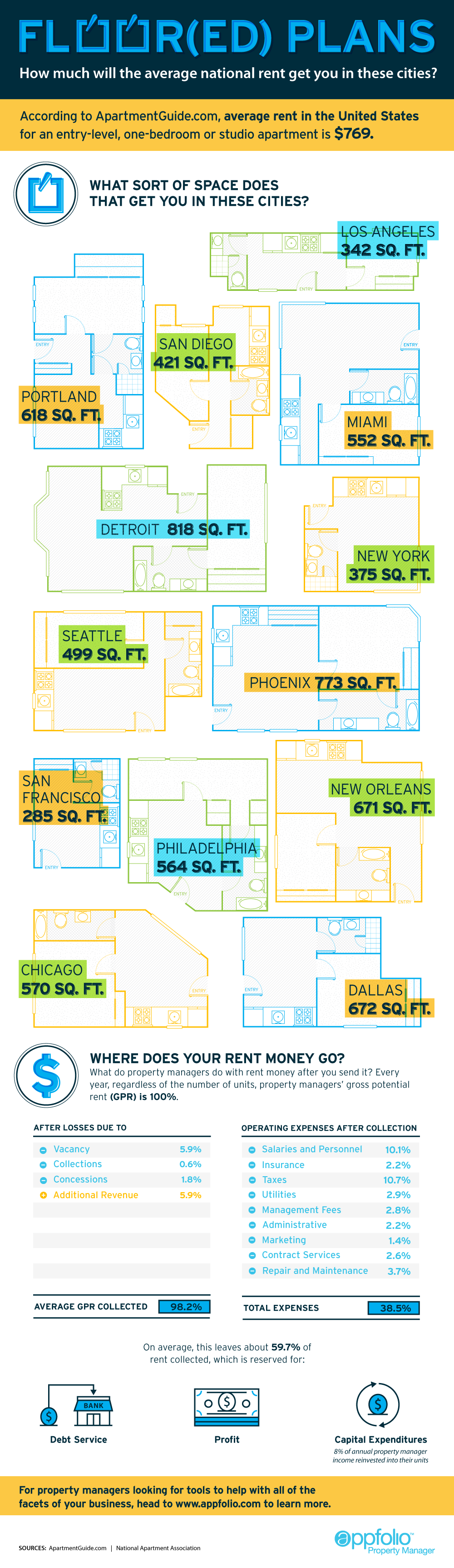 From http://www.appfolio.com/blog/2015/05/how-much-will-the-average-national-rent-get-you-infographic/