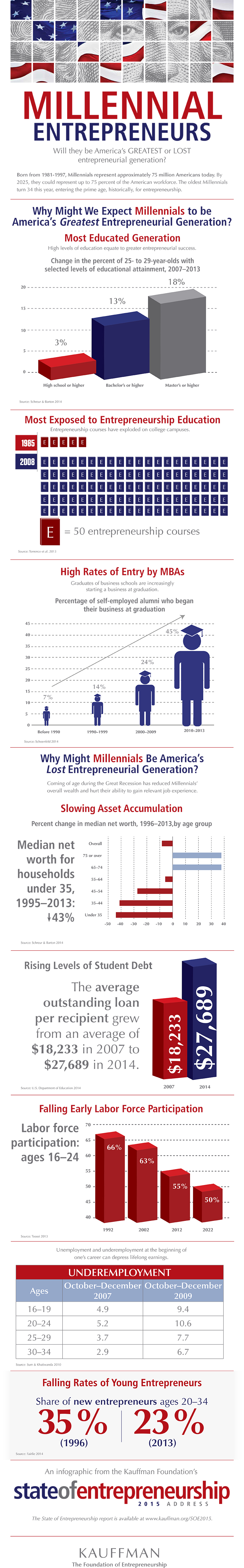 Fromhttp://www.kauffman.org/multimedia/infographics/2015/infographic-millennial-entrepreneurs-and-the-state-of-entrepreneurship