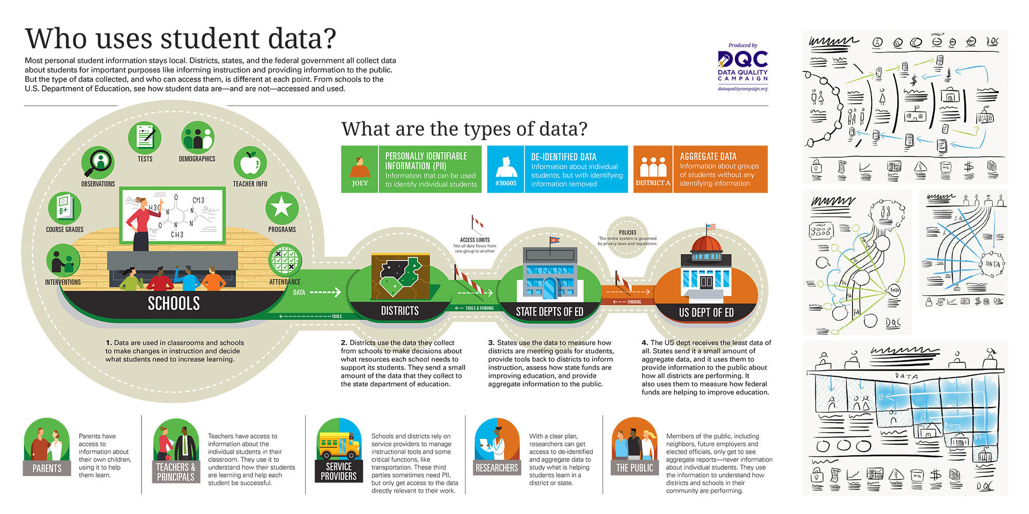 From http://dataqualitycampaign.org/find-resources/who-uses-student-data/
