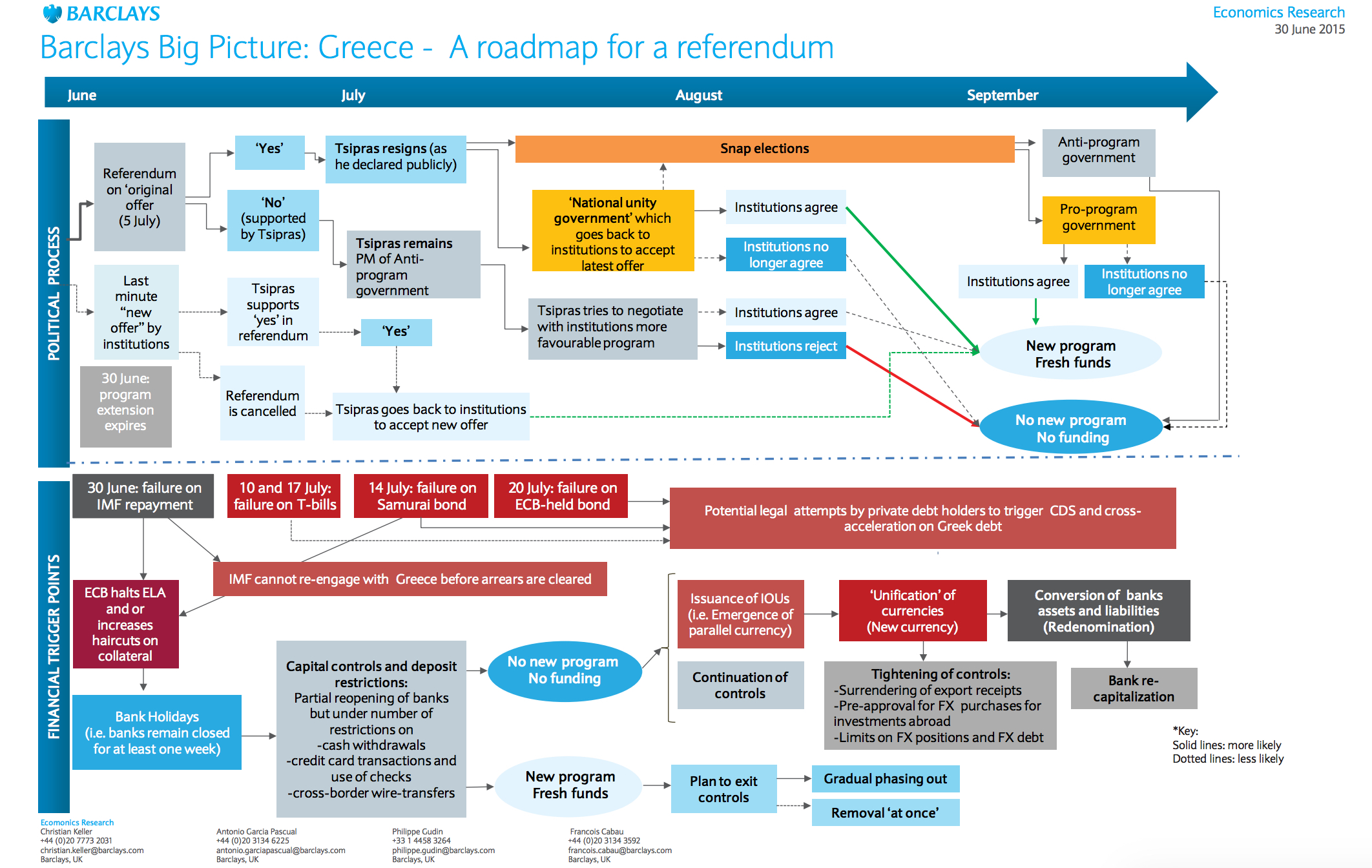 From http://www.zerohedge.com/news/2015-07-01/next-steps-greece-complete-post-referendum-roadmap